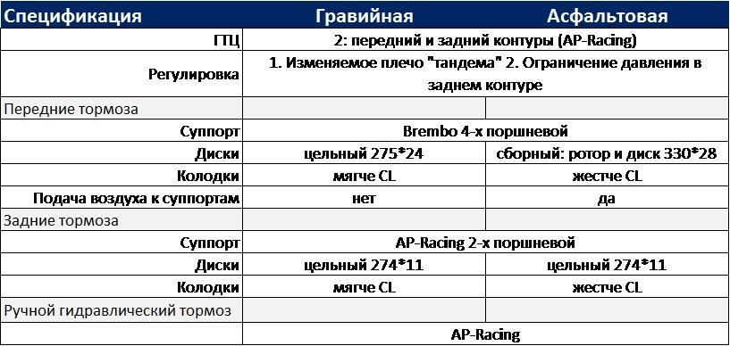 Михаил Скрипников: Ода тормозам или наука о трении